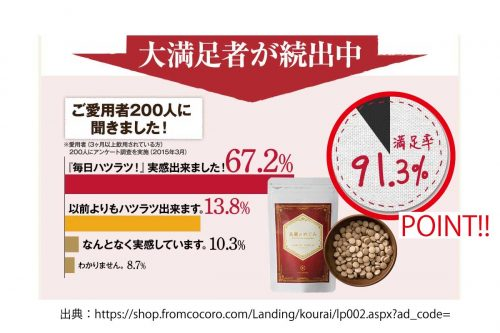 高麗のめぐみ満足度 91.3%