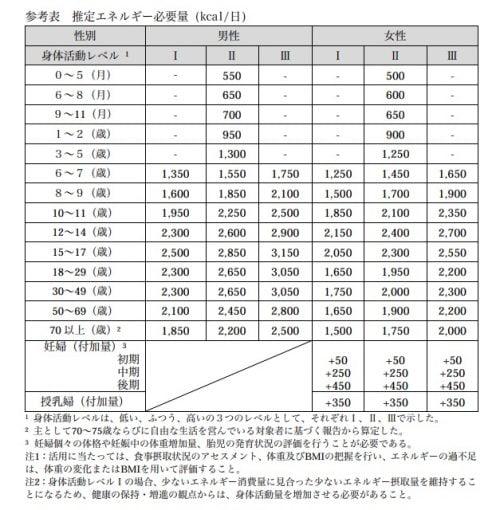 日本人の食事摂取基準表