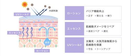 ホワイトシューティカル トライアルセットの3つの商品にはこんな役割があります。高機能なアイテムが肌の各所で的確に使命を果たす!!