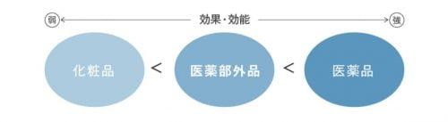 3種類の成分が医薬部外品専用成分のBrater(ブレイター)